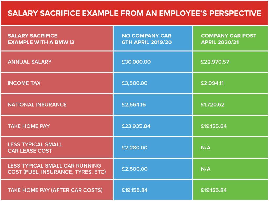 Salary Sacrifice - Employee - 20%