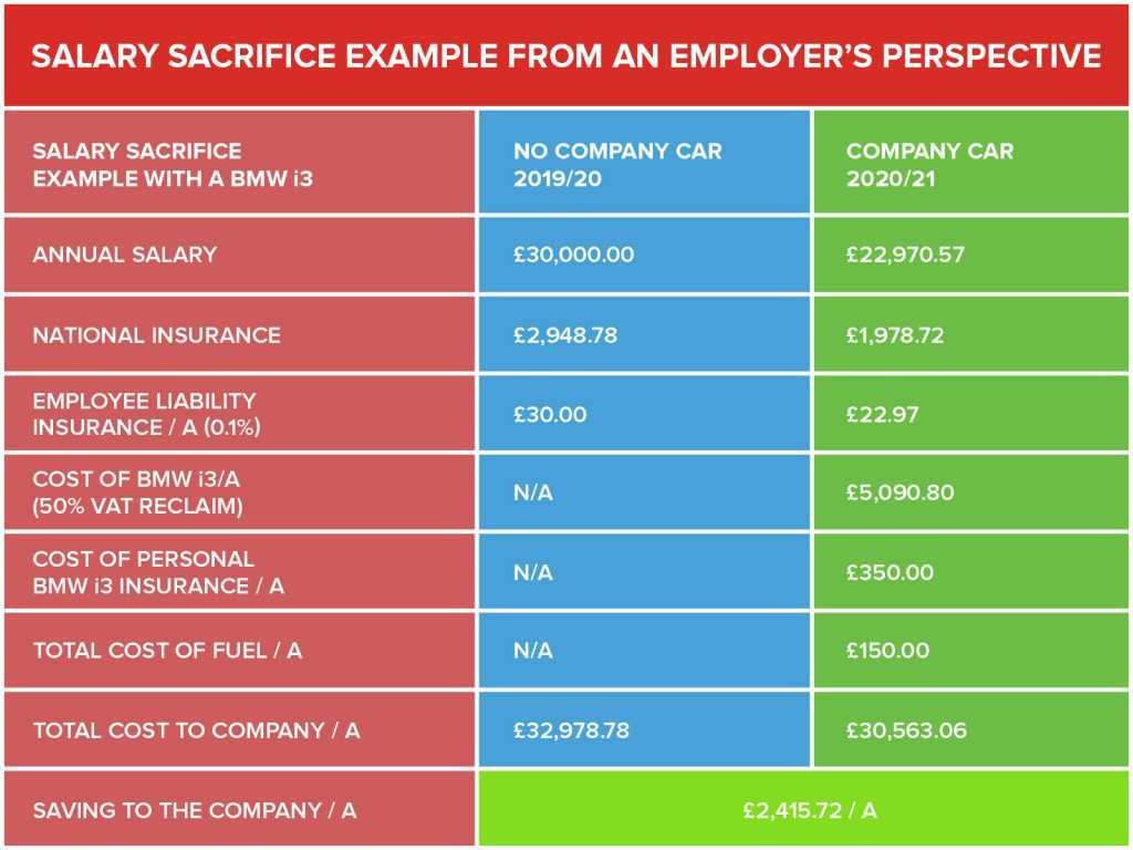Salary Sacrifice - Employer - 20%