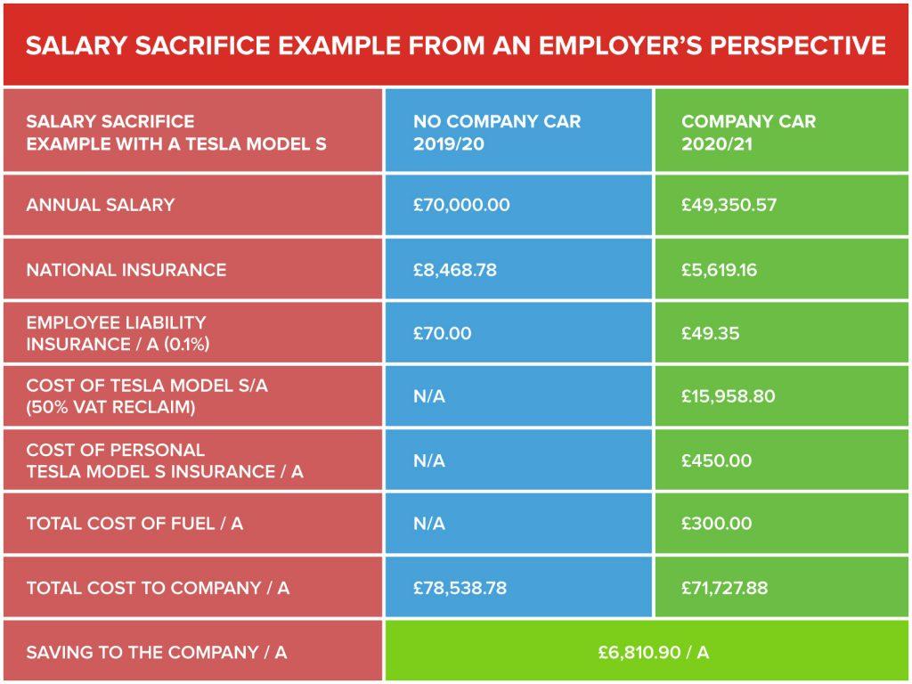 Salary Sacrifice - Employer - 40%