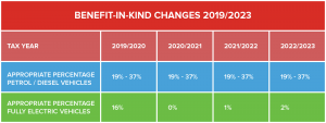 Benefit in Kind Tax Changes Graph