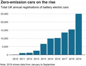 Zero Emission Car Chart