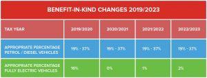 BiK Changes-2019-2023