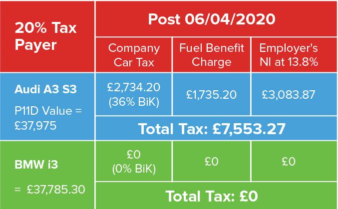 Electric vehicle Benefit in Kind BiK tax example