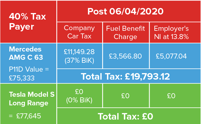 benefit in kind tax example electric car